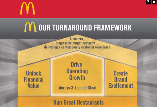 Column: How McDonald's Can Truly Be Modern and Progressive